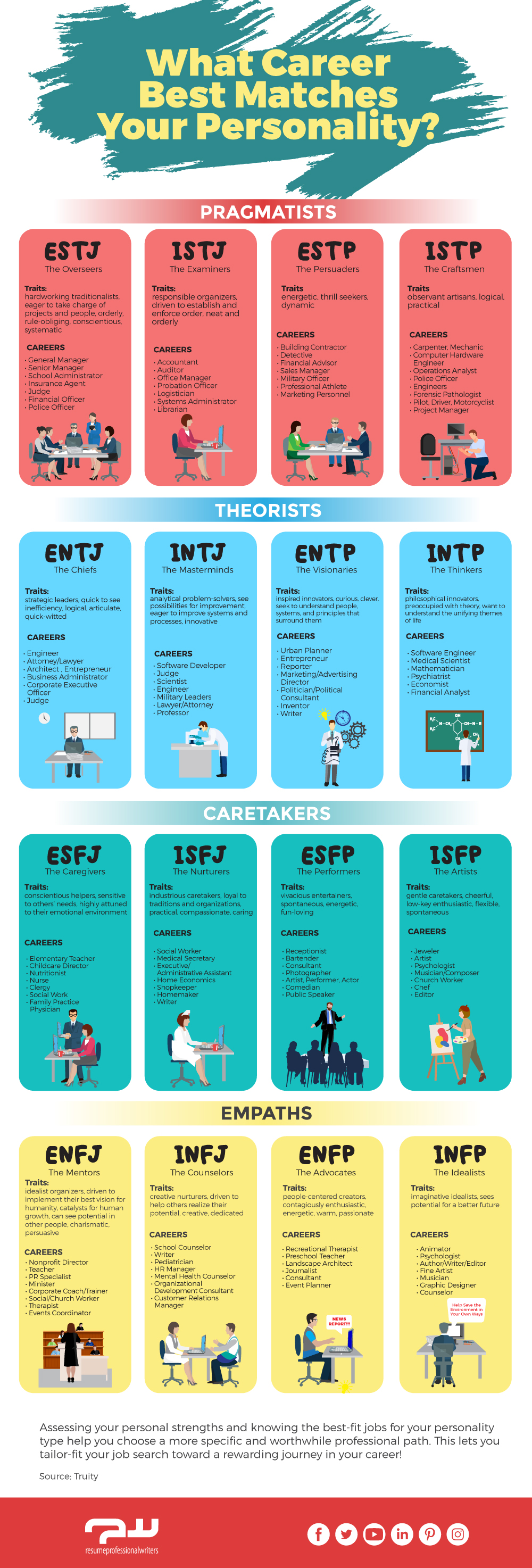 Infographic of personality tests as employment tools to help you choose the best career for you