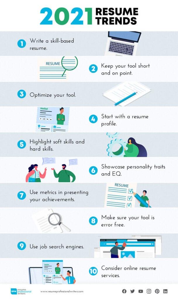List of top 10 resume trends in 2021.