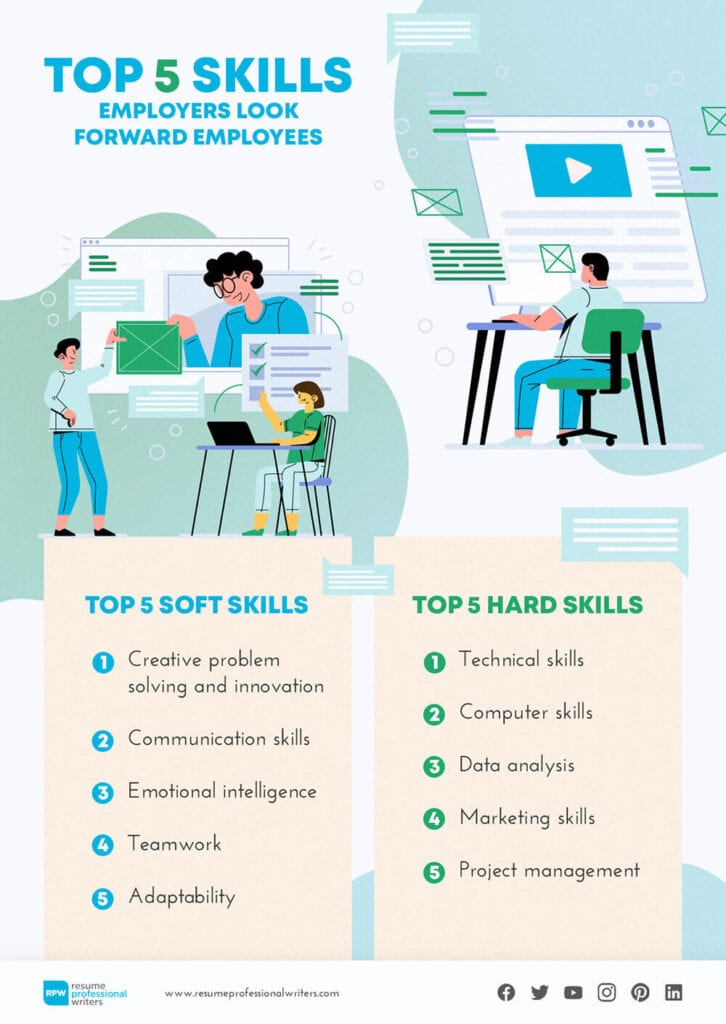 List of top 5 soft and hard skills employers expect applicants to write on their resume this 2021.