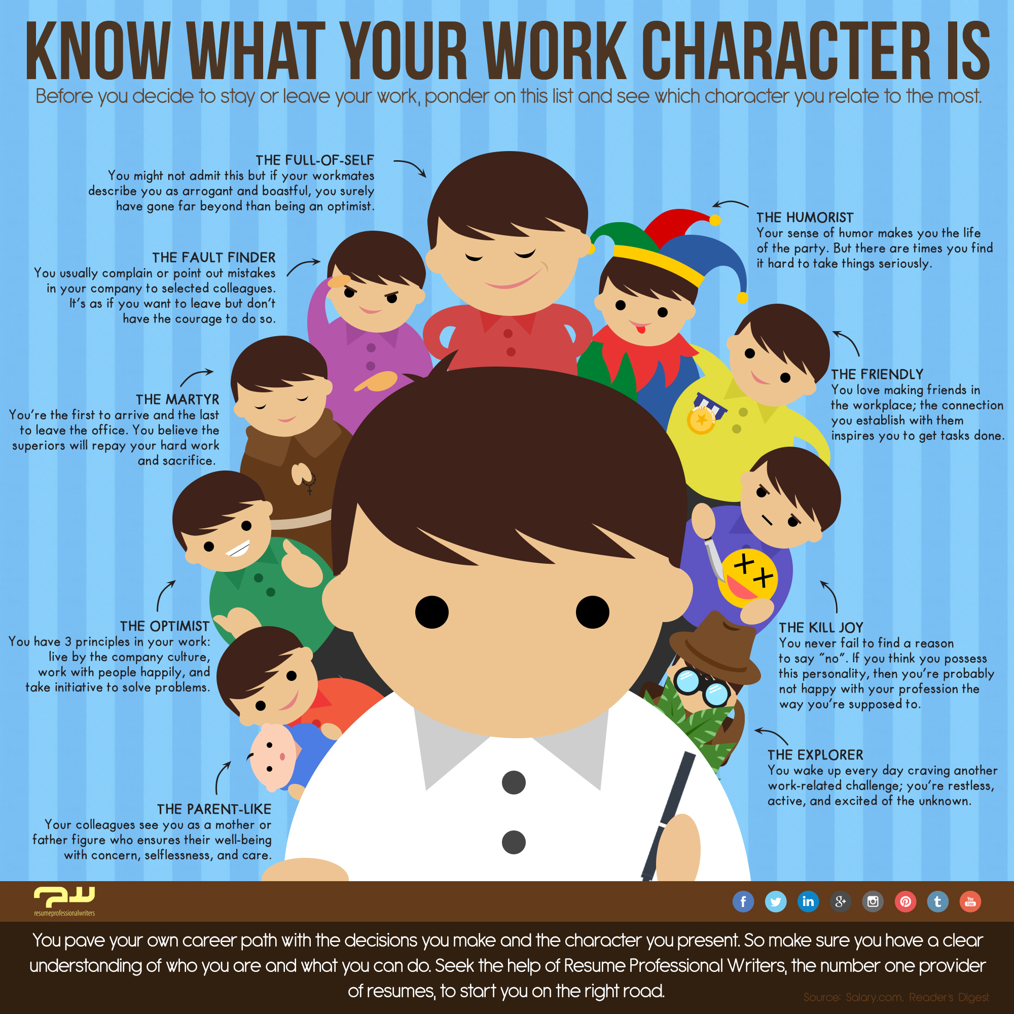 work on a character of your