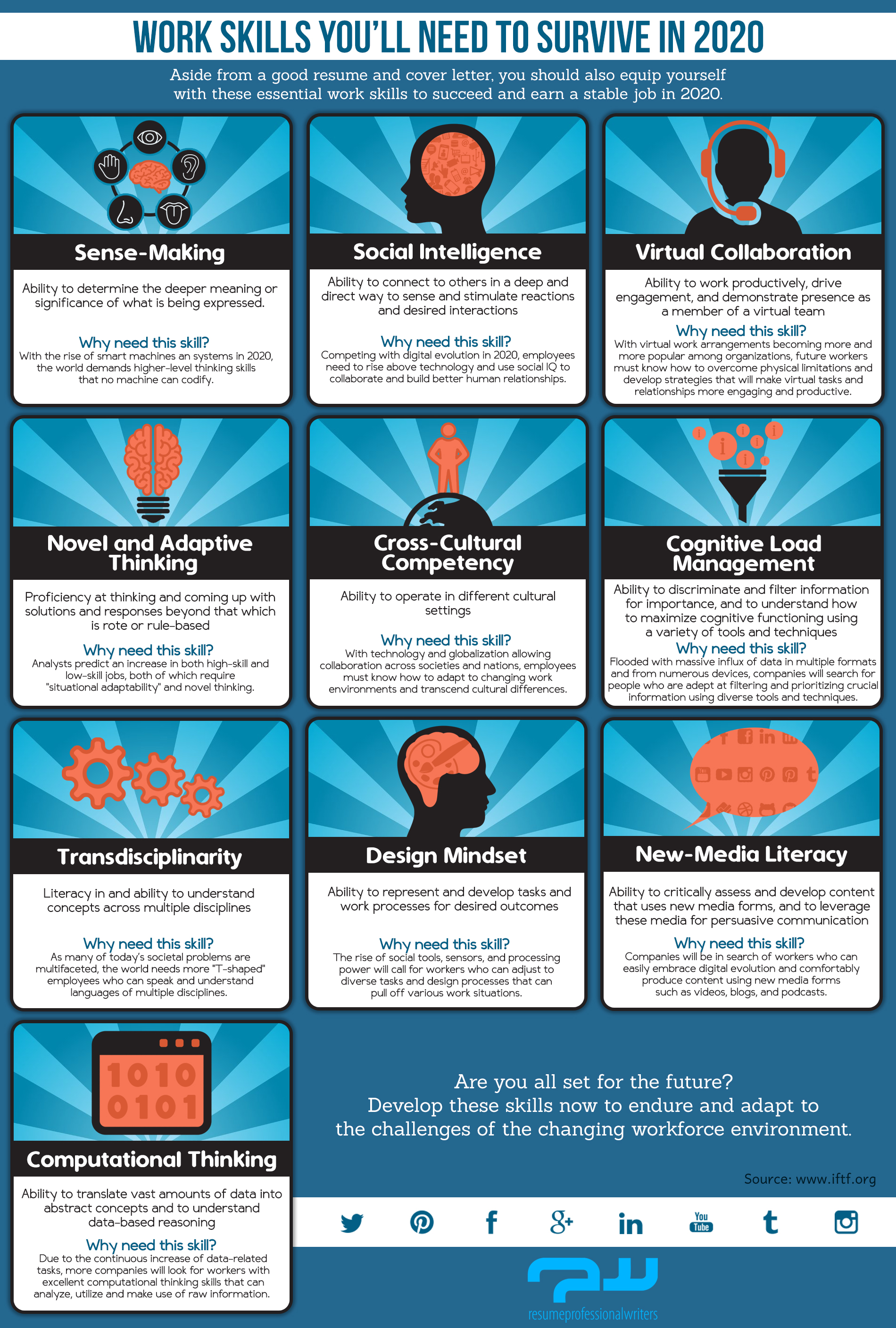 Work Skills You Will Need to Survive in 2020 [Infographic]
