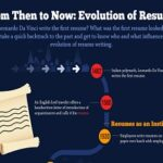 From Then to Now: Evolution of the Resume [Infographic]