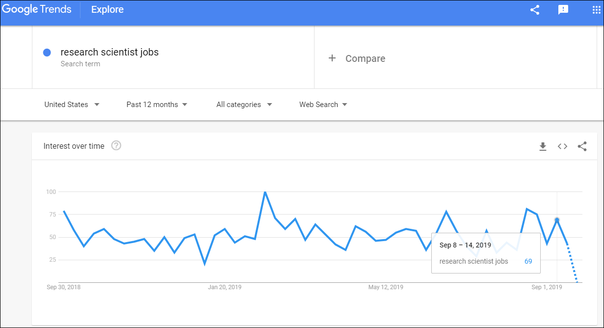 Google Trends result for research scientist jobs as of September 2019